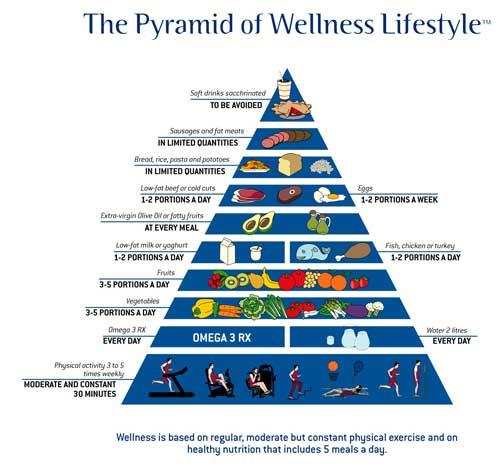 how to start a health and wellness center