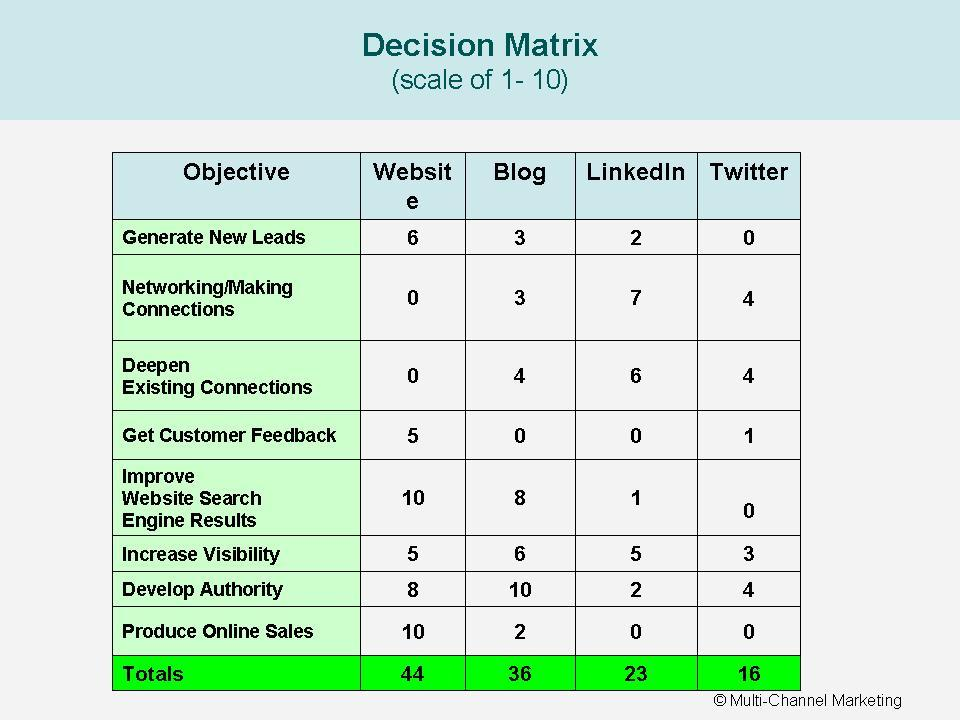 The Dating Decision matrix