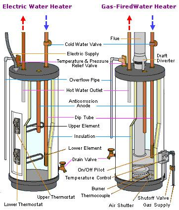 Pro N Stall Nashville Water Heater Service And Installation