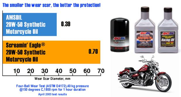 How Often Should You Change Your Oil  Angies List
