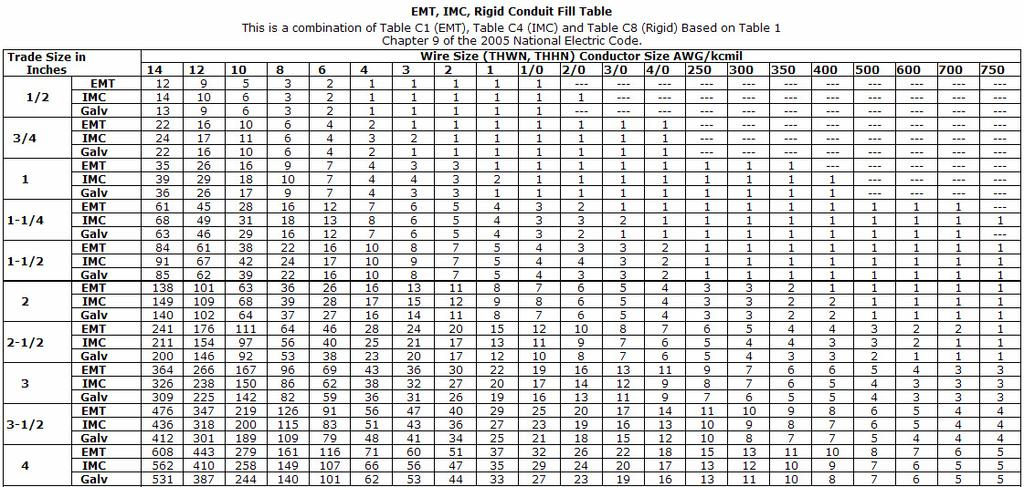 Conduit Fill Chart. Conduit Sizing For Multiple Wire Sizes Nec ...