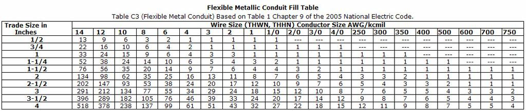 Nipplefill conduit fill chart electrical how do i determine the conduit wire size chart images wiring table and diagram sample greentooth Image collections