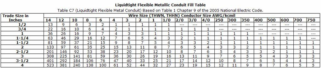 Conduit fill chart liquidtight fmc 14awg 750kcmil from pdq by pdq industrial electric nj pa de md dc greentooth Image collections