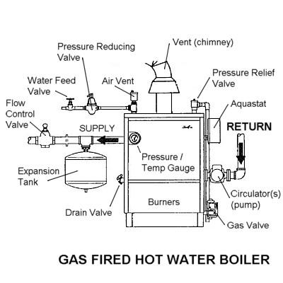 GAS HOT WATER BOILER.jpg from BOILER REPAIR HEATING SERVICE CHIMNEY ...
