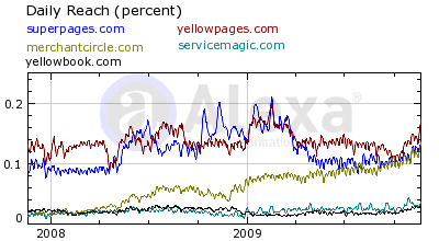 MC vs. The Big Internet Yellow Pages by AD|MAX MERCHANT MEDIA LLC