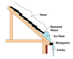 Common Winter Roofing Problems You May Experience In Utah