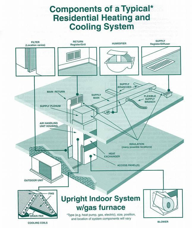 components of a typical res. heating and cooling system from Air ...