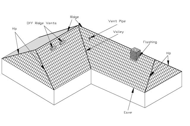 Hip roof definitions from inland roofing construction for Metal hip roof