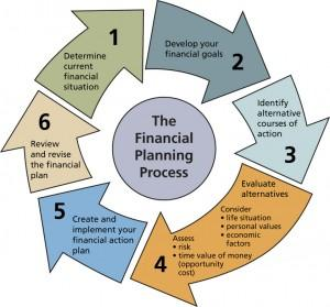 financial-planning-process.jpg by Boca Raton Accountant Barry Bandler