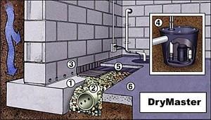 basement waterproofing nj by drymaster basement waterproofing nj