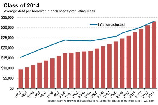 class of 2014 student loan debt comparison by Debt Advisors Law Offices Milwaukee
