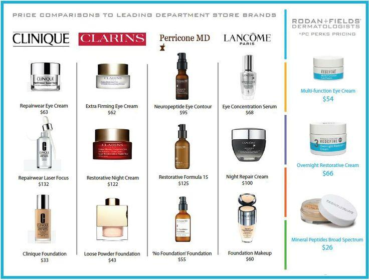 Rodan+Fields Product Comparison of Popular Skin Care Brands from Fountain of Forever Young Skin ...