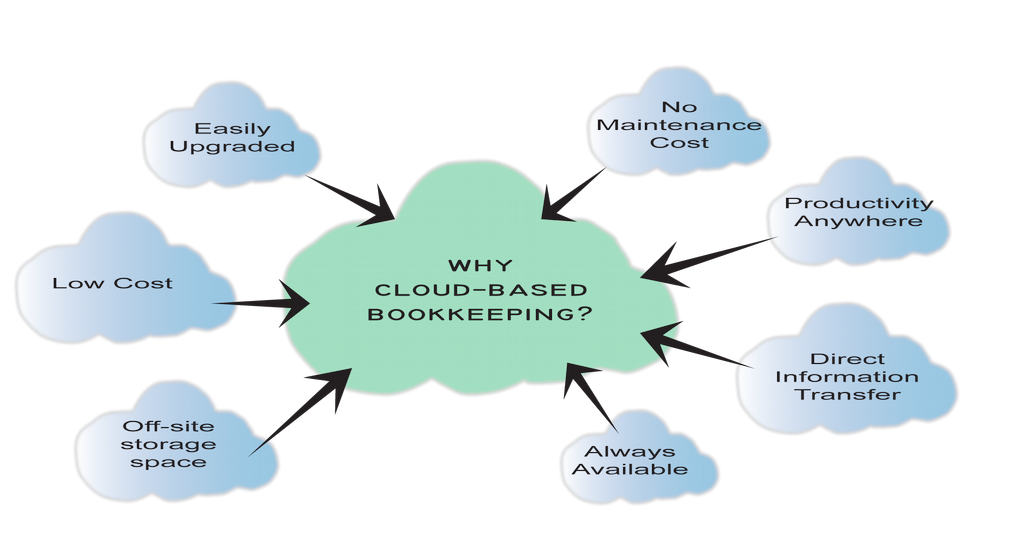 how to get customers for bookkeeping business